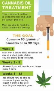 cannabisdosing