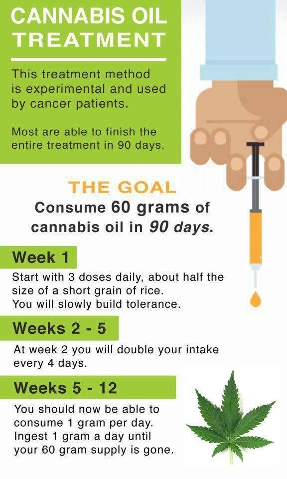 how to make cannabis oil for cancer pdf